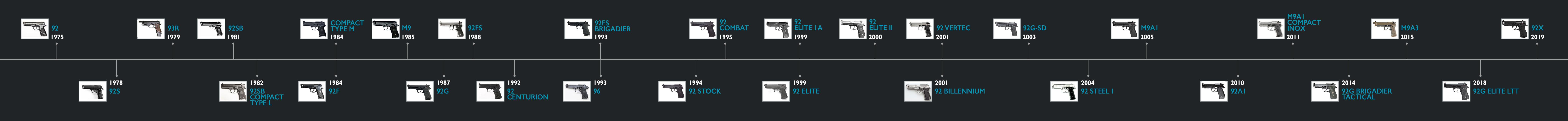 History of Beretta Pistols